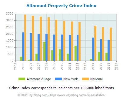 Altamont Village Property Crime vs. State and National Per Capita