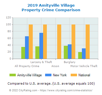 Amityville Village Property Crime vs. State and National Comparison