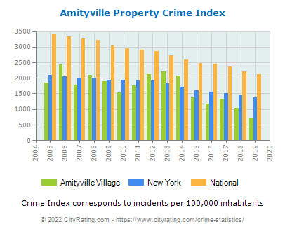 Amityville Village Property Crime vs. State and National Per Capita