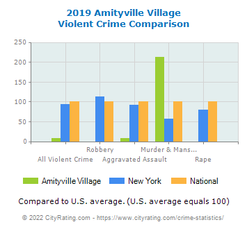 Amityville Village Violent Crime vs. State and National Comparison