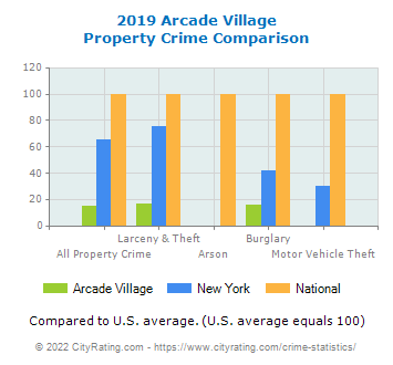 Arcade Village Property Crime vs. State and National Comparison