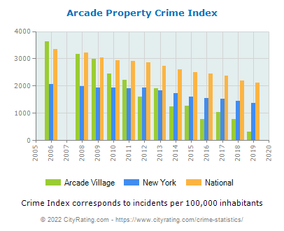 Arcade Village Property Crime vs. State and National Per Capita