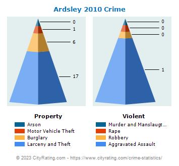 Ardsley Village Crime Statistics: New York (NY) - CityRating.ardsley village
