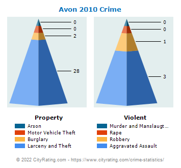 Avon Village Crime 2010