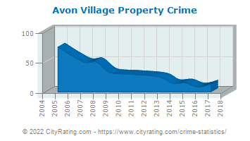 Avon Village Property Crime