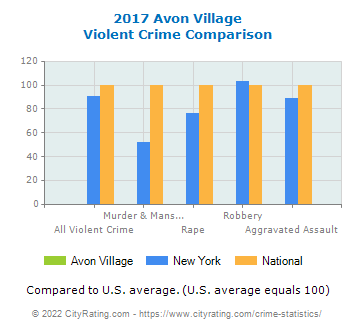 Avon Village Violent Crime vs. State and National Comparison