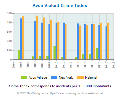 Avon Village Violent Crime vs. State and National Per Capita