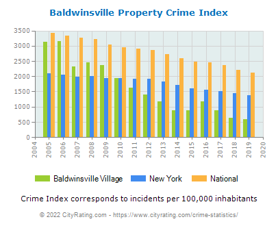 Baldwinsville Village Property Crime vs. State and National Per Capita