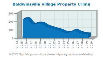 Baldwinsville Village Property Crime