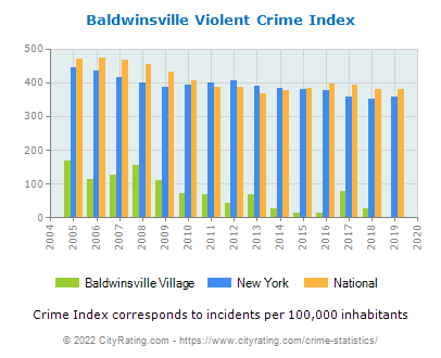 Baldwinsville Village Violent Crime vs. State and National Per Capita