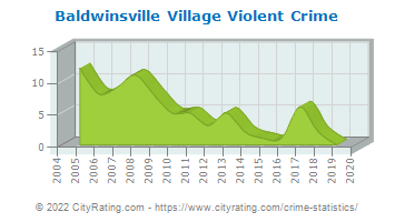 Baldwinsville Village Violent Crime