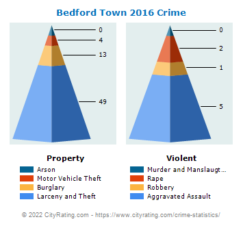 Bedford Town Crime 2016