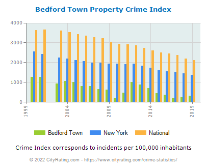 Bedford Town Property Crime vs. State and National Per Capita