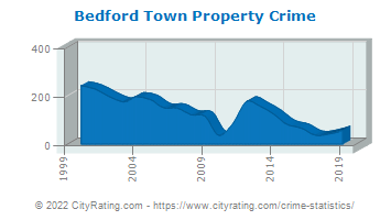 Bedford Town Property Crime