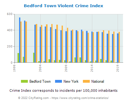 Bedford Town Violent Crime vs. State and National Per Capita