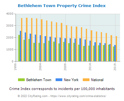 Bethlehem Town Property Crime vs. State and National Per Capita