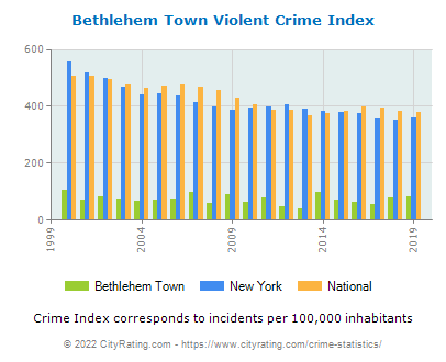 Bethlehem Town Violent Crime vs. State and National Per Capita