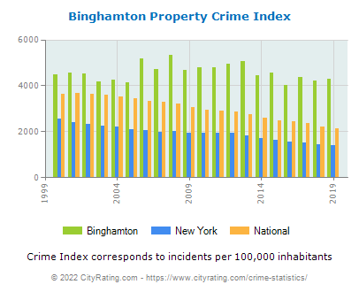Binghamton Property Crime vs. State and National Per Capita