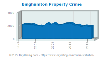 Binghamton Property Crime