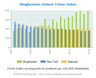 Binghamton Violent Crime vs. State and National Per Capita