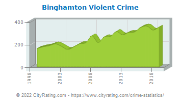 Binghamton Violent Crime