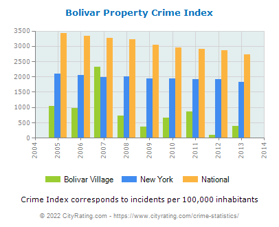 Bolivar Village Property Crime vs. State and National Per Capita