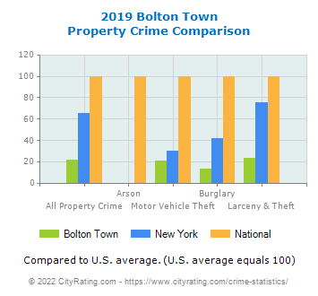 Bolton Town Property Crime vs. State and National Comparison