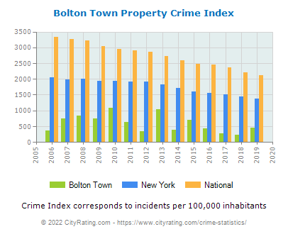 Bolton Town Property Crime vs. State and National Per Capita