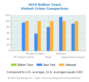 Bolton Town Violent Crime vs. State and National Comparison