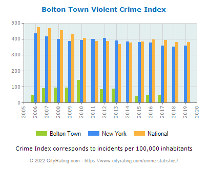 Bolton Town Violent Crime vs. State and National Per Capita