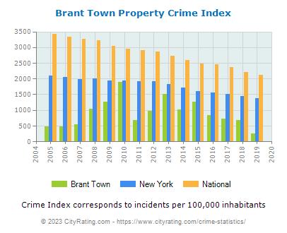 Brant Town Crime Statistics: New York (NY) - CityRating.brant town