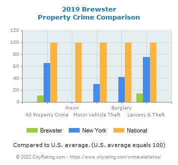 Brewster Property Crime vs. State and National Comparison