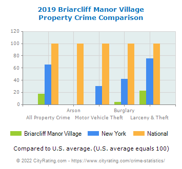 Briarcliff Manor Village Property Crime vs. State and National Comparison