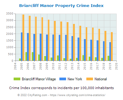 Briarcliff Manor Village Property Crime vs. State and National Per Capita