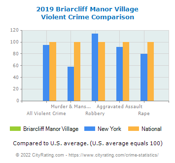 Briarcliff Manor Village Violent Crime vs. State and National Comparison
