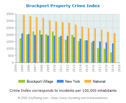 Brockport Village Property Crime vs. State and National Per Capita