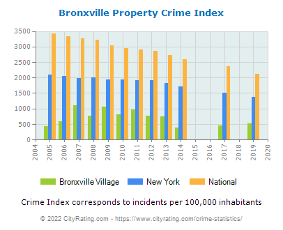 Bronxville Village Property Crime vs. State and National Per Capita