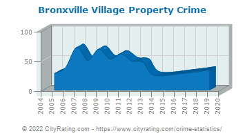 Bronxville Village Property Crime