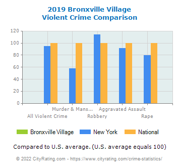 Bronxville Village Violent Crime vs. State and National Comparison