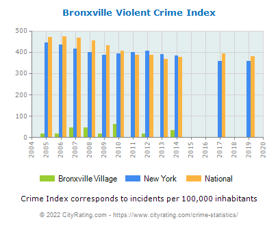 Bronxville Village Violent Crime vs. State and National Per Capita