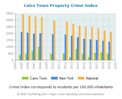 Cairo Town Property Crime vs. State and National Per Capita