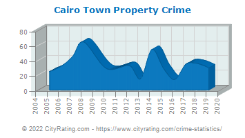 Cairo Town Property Crime