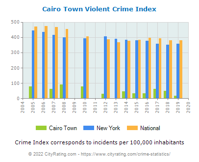 Cairo Town Violent Crime vs. State and National Per Capita