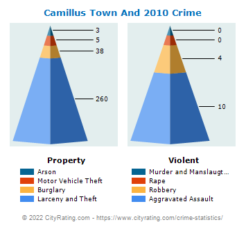 Camillus Town And Village Crime 2010