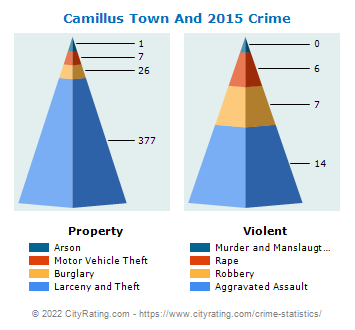 Camillus Town And Village Crime 2015