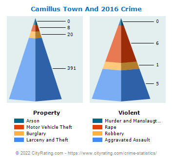 Camillus Town And Village Crime 2016