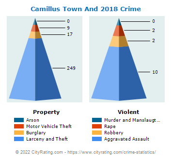 Camillus Town And Village Crime 2018