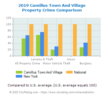 Camillus Town And Village Property Crime vs. State and National Comparison