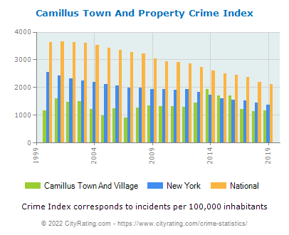 Camillus Town And Village Property Crime vs. State and National Per Capita