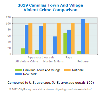 Camillus Town And Village Violent Crime vs. State and National Comparison